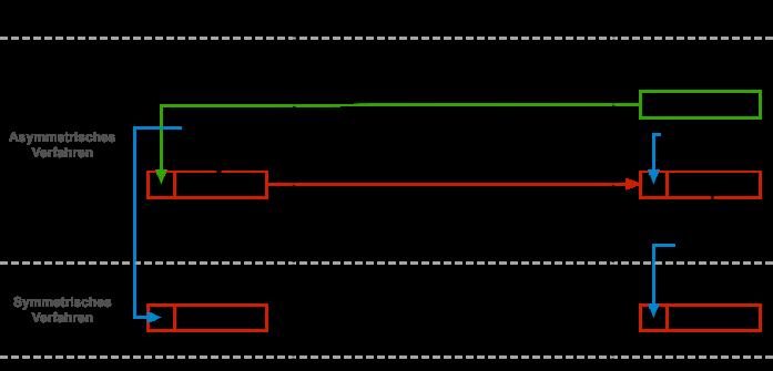 Unterschied zwischen dem privaten Key-Kryptosystem und einem offentlichen Schlussel-Kryptosystem
