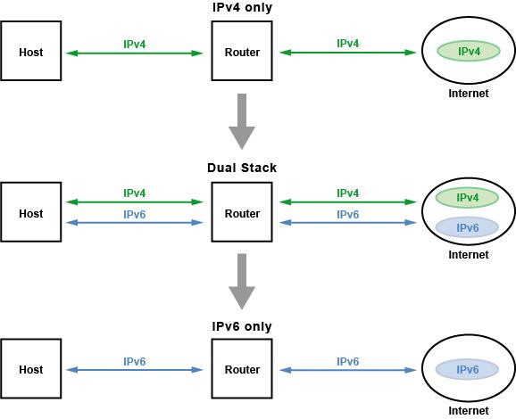 übergangsverfahren Von Ipv4 Auf Ipv6 Transition Strategy