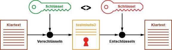 Schlusselaustausch in der Kryptographie definieren