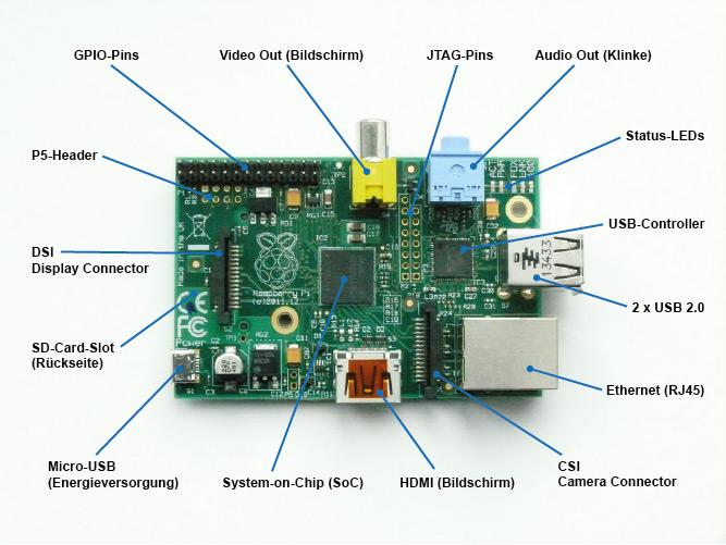 Anschlüsse und Komponenten des Raspberry Pi (B / B+)